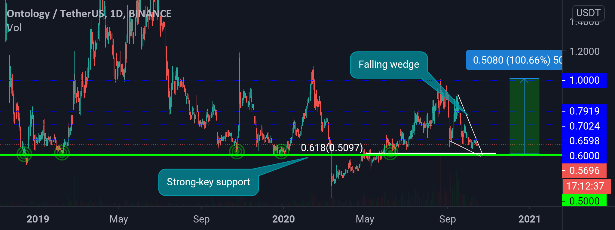 Ont/usdt buy opportunity up to 100% profit