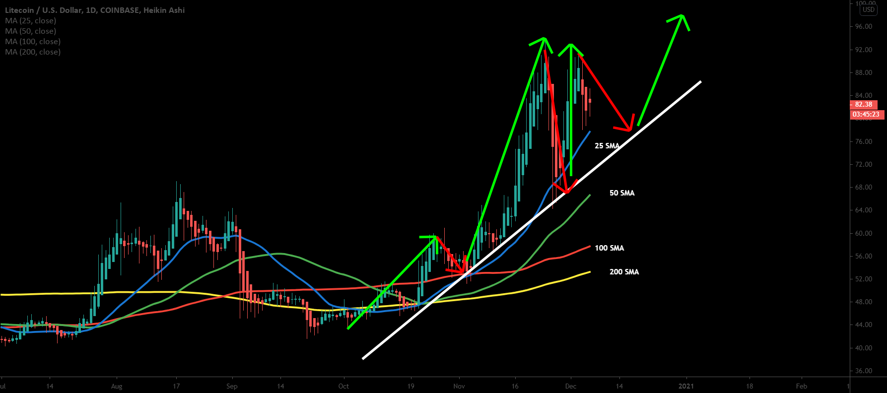Litecoin |A pull back before the next rally